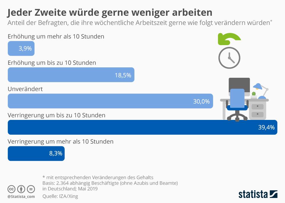 Statista Infografik, 40-Stunden-Woche
