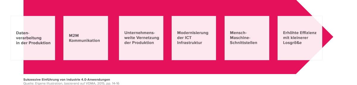 Sukzessive Einführung von Industrie 4.0-Anwendungen