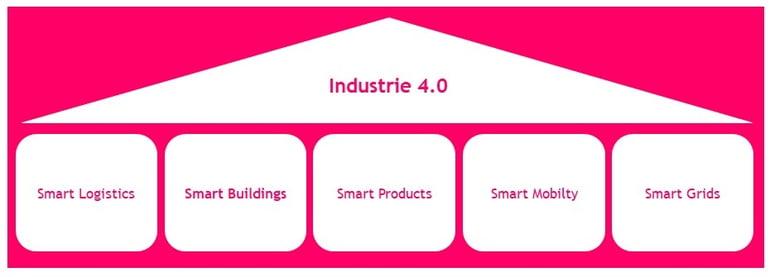 bausteine-industrie-40