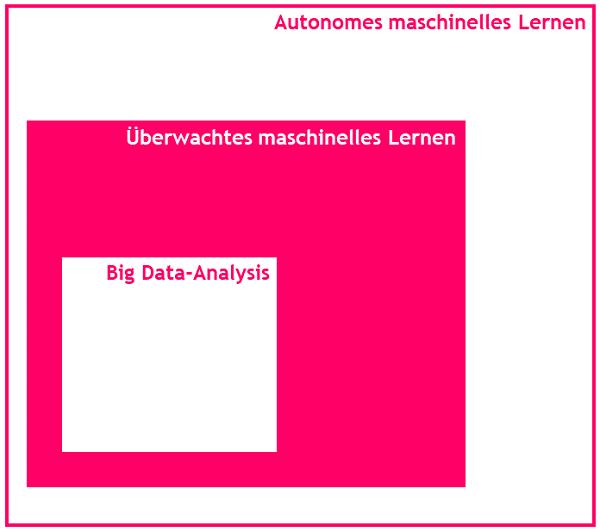 big-data-und-maschinelles-lernen