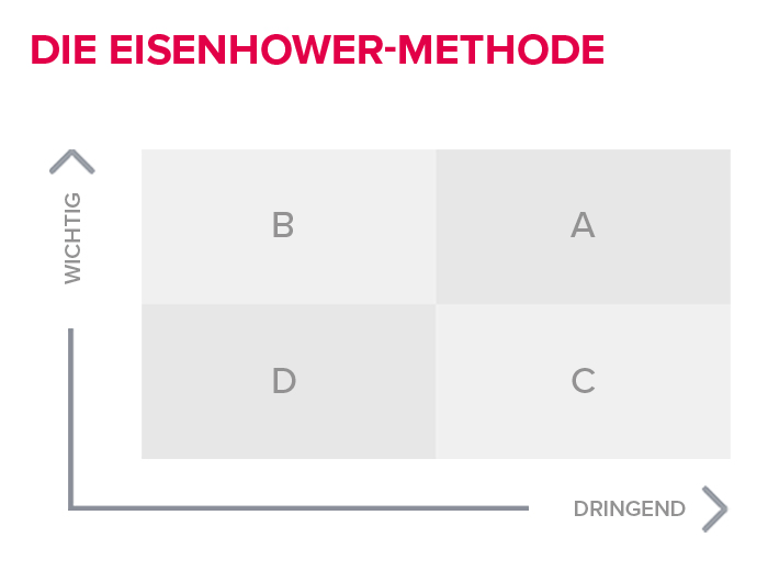 Die Eisenhower Matrix ist eine gute Methode zum Zeitmanagement