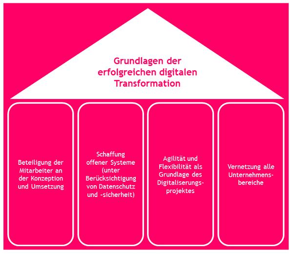 erfolgreiche-digitale-transformation