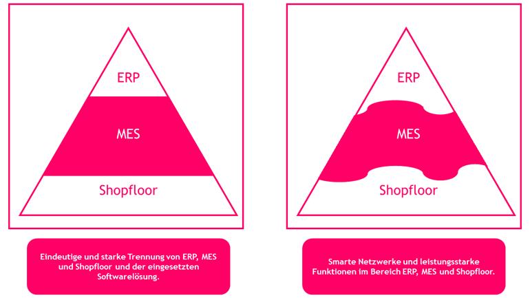 erp-mes-shopfloor