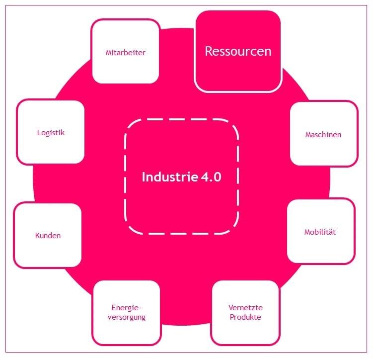 industrie40-ressourcen