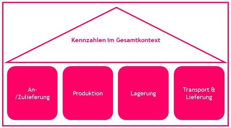 kennzahlen_produktionssteuerung
