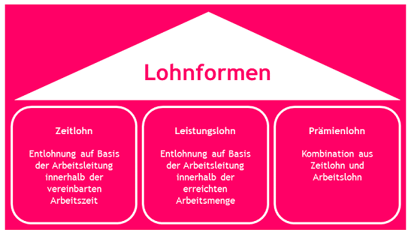 lohnformen-1