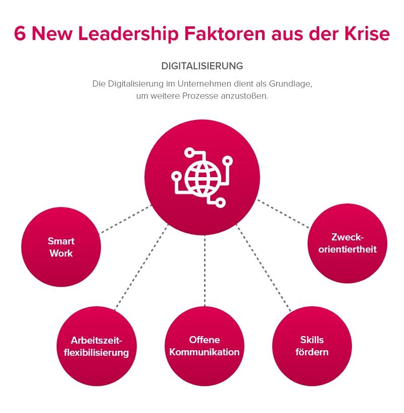 Das sind sechs Faktoren für New Leadership, um erfolgreich aus der Krise zu kommen.