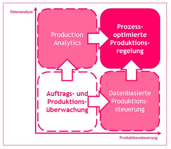 produktionsregelung-1