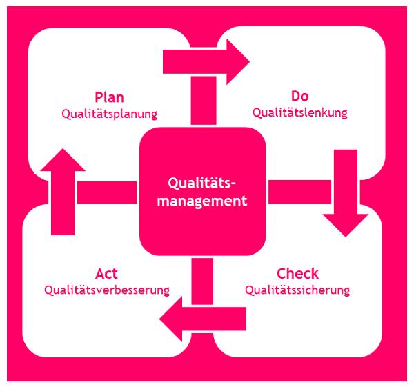 professionelles_qualitaetsmanagement
