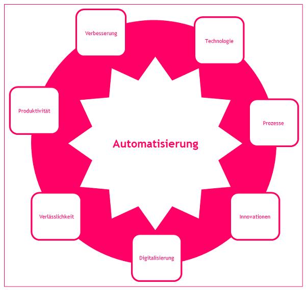 vorteile-der-automatisierung