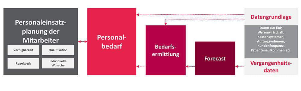 Model der Personaleinsatzplanung von GFOS